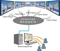 Digitales Geb�udeleitsystem