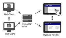 Netzwerkanbindung meovis EasyDoorSign Türschild